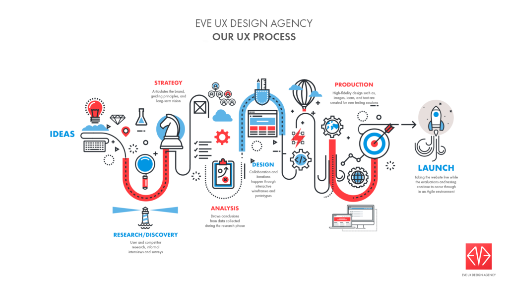 Infographic A Visual Representation Of Web Design Development Process Eve User Experience Design Agency