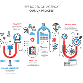 EVE User Experience Design Agency Infographic of the UX Process