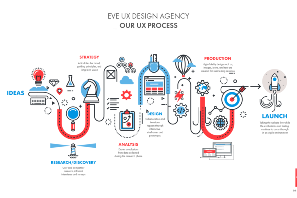 Infographic of the UX Process